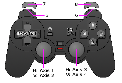 PlayStation 2 controller button map